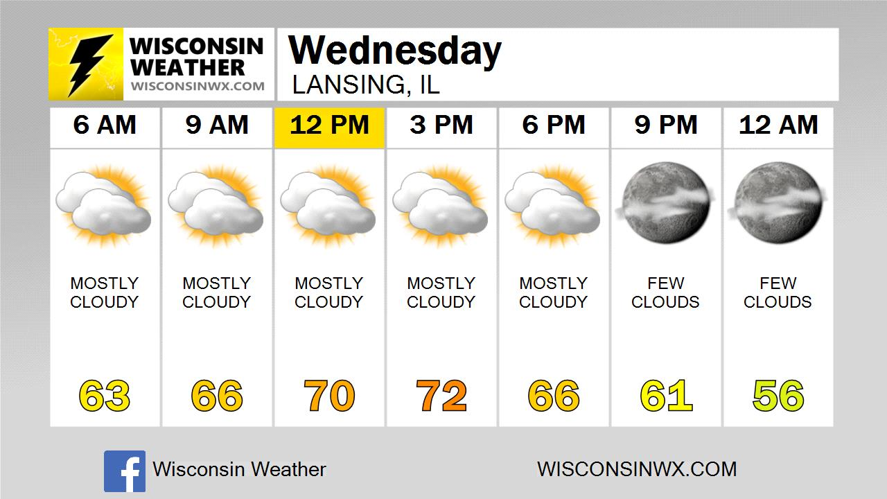 Chicago Heights , IL (60411) 7 Day Weather Forecast