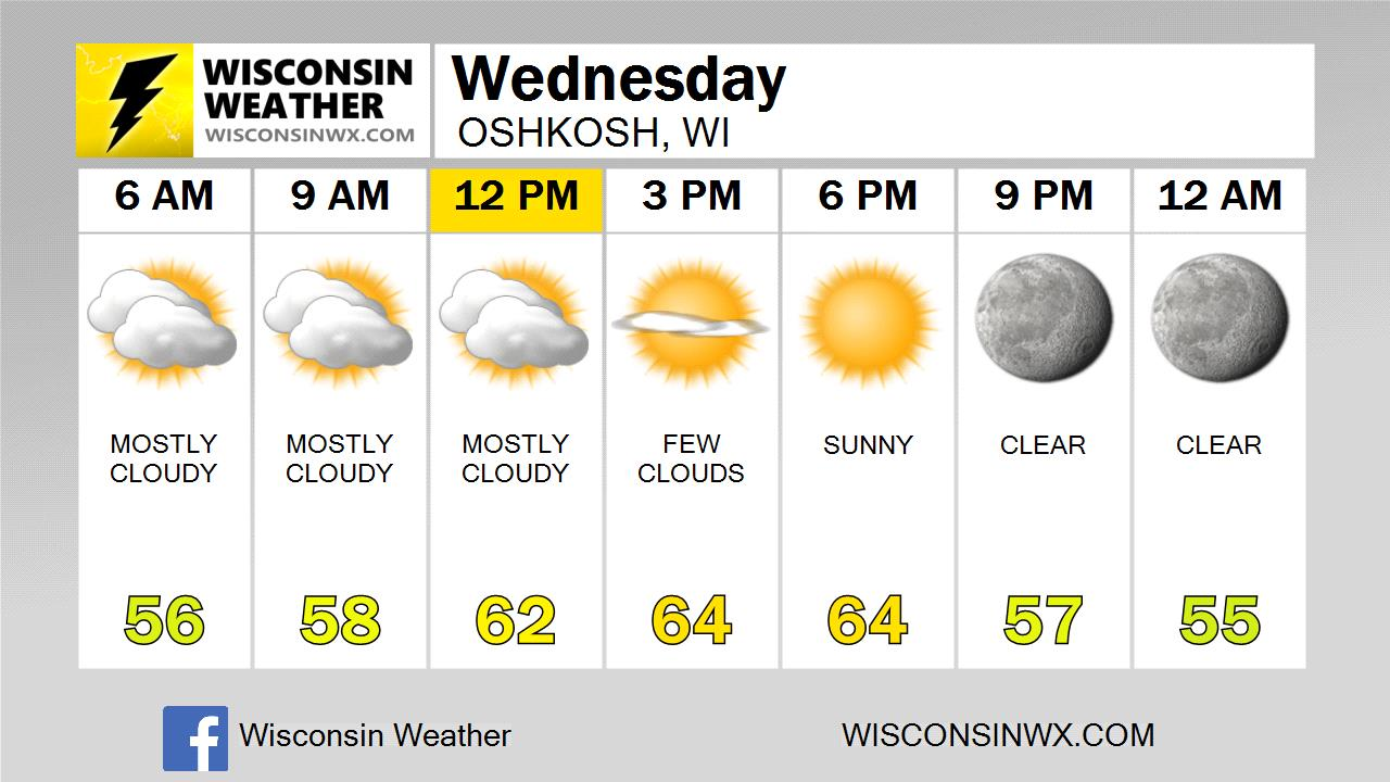 Omro Wi 7 Day Forecast