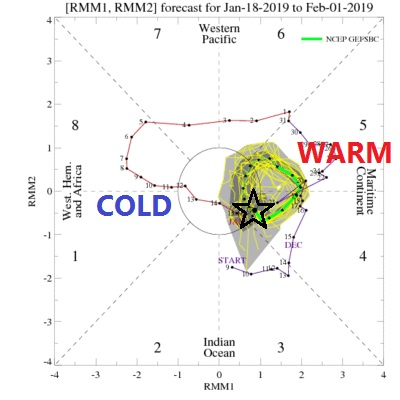 MJO in Phase 4 on the warm side of things. Typically 8 and 1 are the coldest in DJF. This is preventing the cold from dialing in on the great lakes. Cold at times but not persistent.