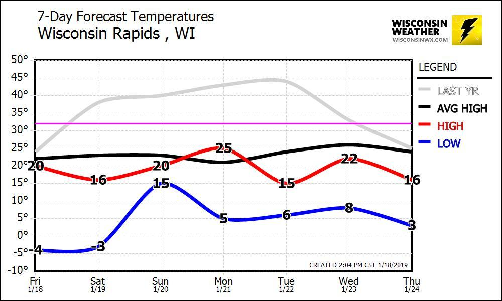 7-Day temperature graph for Wisconsin Rapids. No major cold outbreaks. Certainly colder than average though.