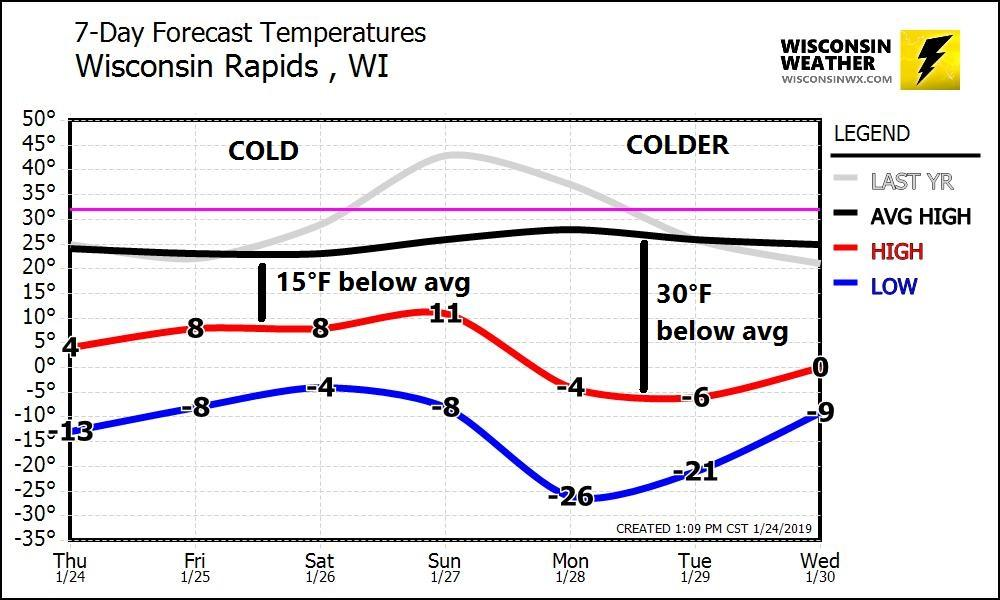 15°F below average this weekend. 30°F below average next week. I would say that is pretty extreme.