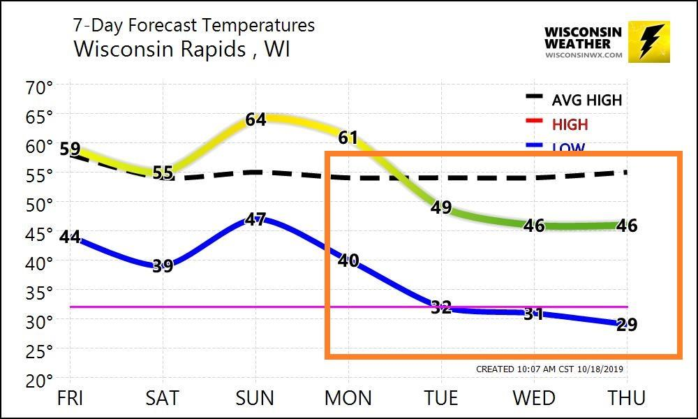 Temp graph for temps starting next week. Early forecast so exact temps may change.