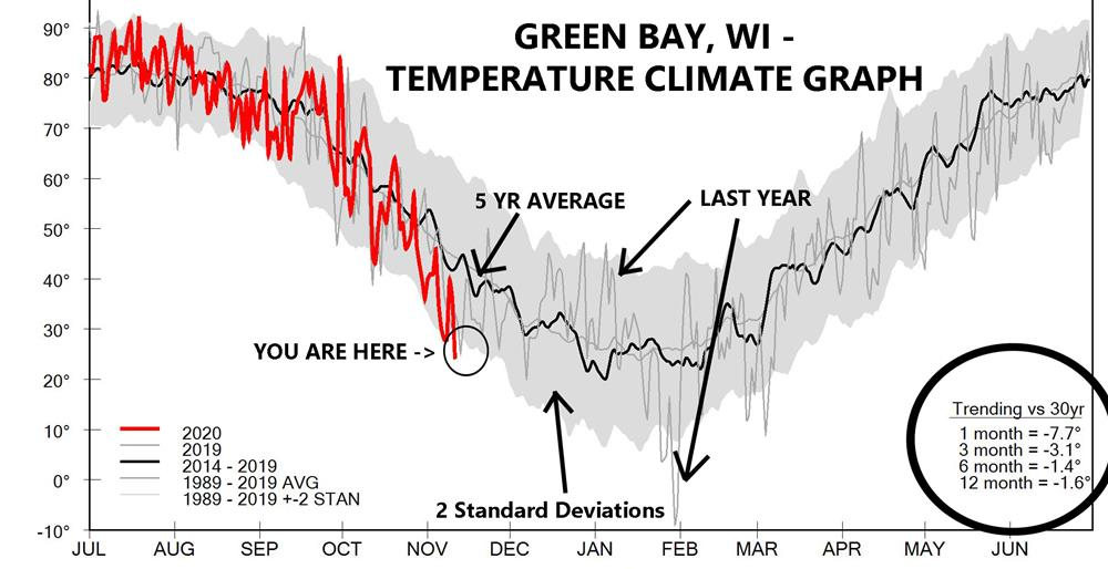 Green Bay, WI Climate graph last updated on Thursday, Nov 14 2019.