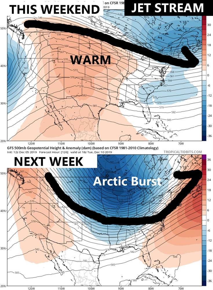 The jet stream pattern through the weekend favors above average temperatures across the region. Early next week a potent arctic trough will drop out of Canada