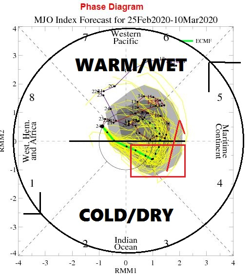 MJO heading into 4, likely to turn into 5,6,7 for later March.
