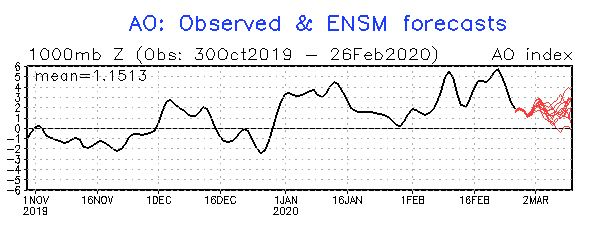 AO oscillation has been VERY STRONG positive in Feb