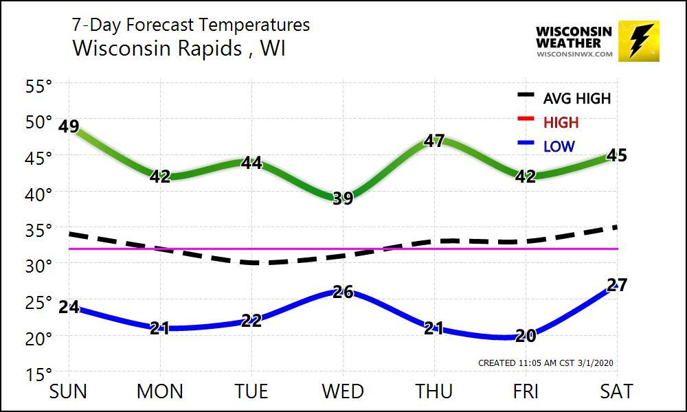 Wisconsin Rapids temperature graph shows persistent 5-15F temp tendency in the week ahead.