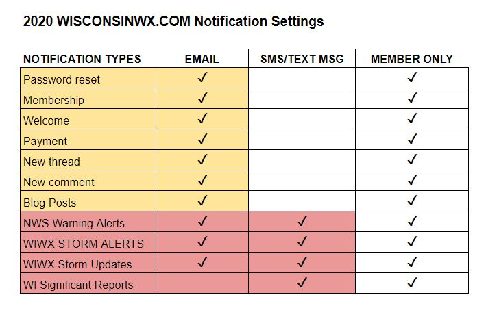 WISCONSINWX.COM alert service communication pathways as of 3/23/2020